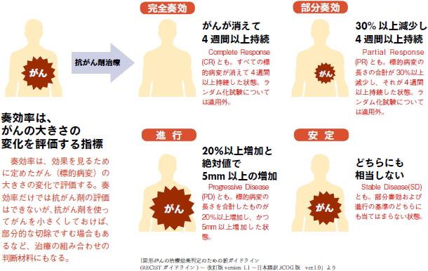 抗がん剤治療による奏効率の定義