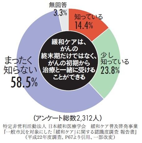 日本緩和治療学会「一般市民を対象とした緩和ケアに関する認知度調査報告書」緩和ケアの認知度