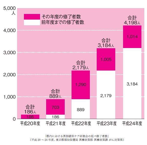 東京都内医師の緩和ケア研修会の延べ終了者数