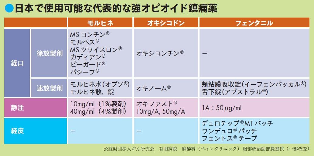 日本で使用可能な強オピオイド鎮痛薬。代表的なものはモルヒネ、オキシコドン、フェンタニル