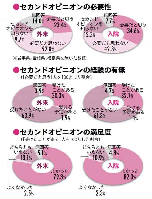 セカンドオピニオンに関する患者調査グラフ(厚生労働省: 平成23 年受療行動調査より)