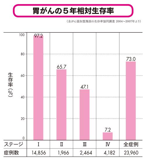 胃がんの5年相対生存率。ステージⅠ97.2%、ステージⅡ65.7%、ステージⅢ47.1%、ステージⅣ7.2%
