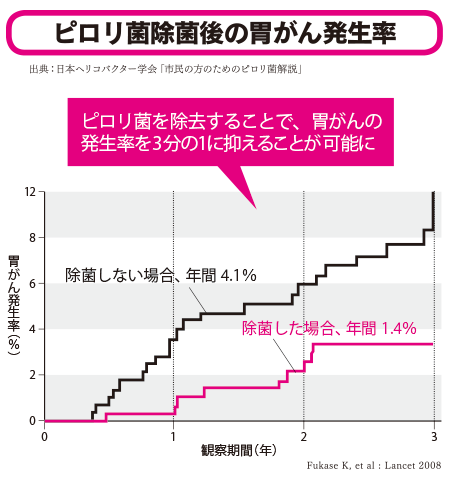 ピロリ菌除菌後の胃がん発生率(出典:日本ヘリコバクター学会「市民の方のためのピロリ菌解説」)