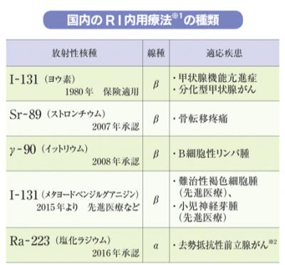 国内のRI 内用療法の種類