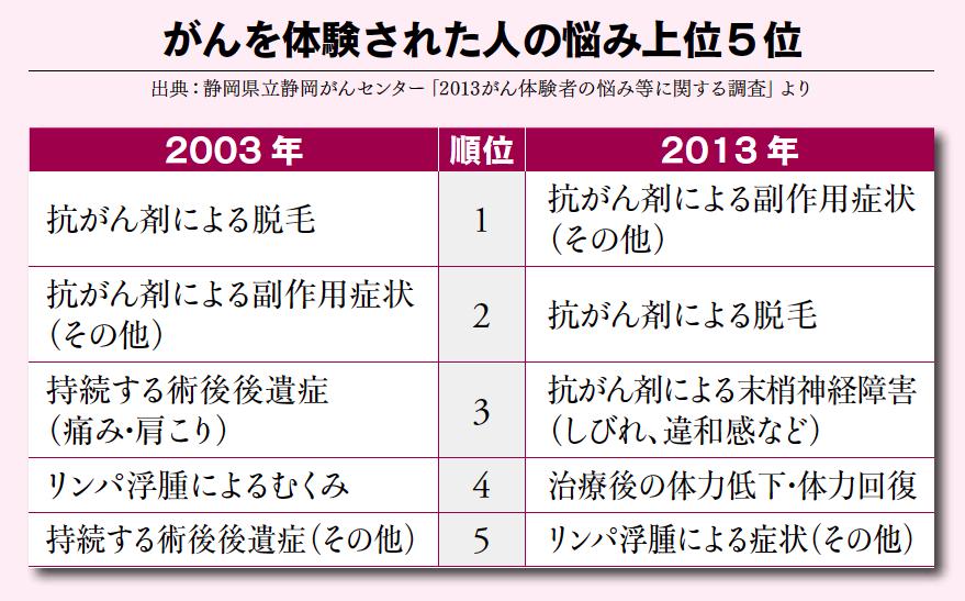がんを体験した人の悩み上位5位(2003年と2013年比較)