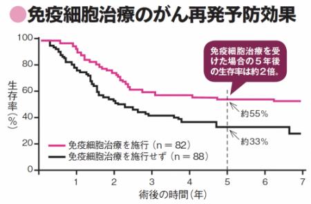 免疫細胞治療のがん再発予防効果(千葉県立がんセンター木村医師の研究データ)