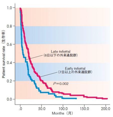 緩和ケア外来通院日数と生存率の関係グラフ
