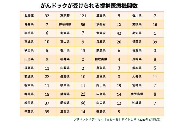 がんドックが受けられる各都道府県別提携医療機関数の表